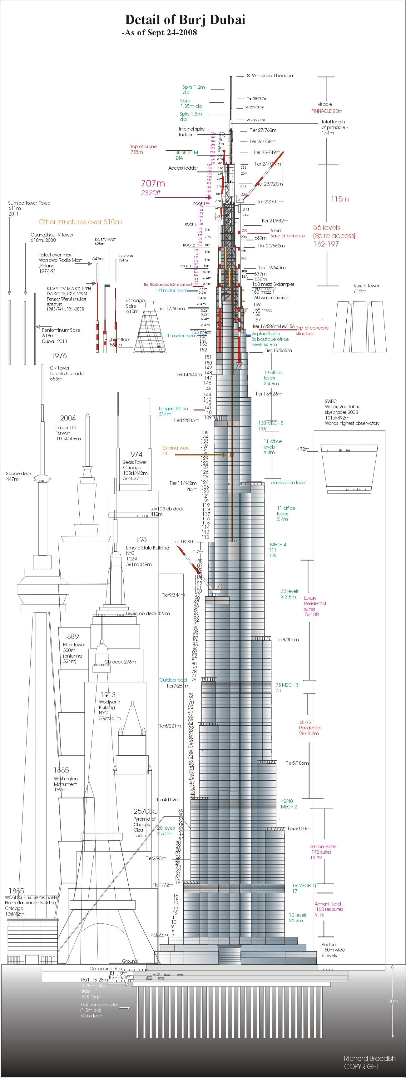 Burj Dubai Height Details Or Burj Dubai